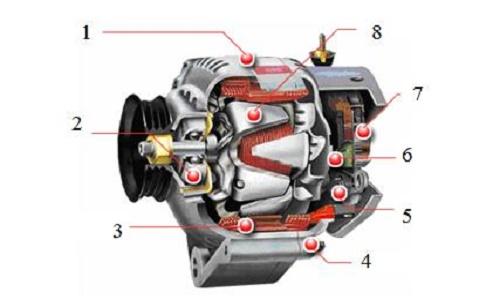 Sơ đồ cấu tạo máy phát điện xoay chiều 3 pha