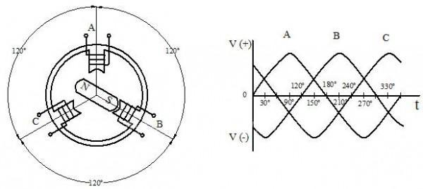 Nguyên lý hoạt động dòng điện xoay chiều của máy phát điện xoay chiều 3 pha