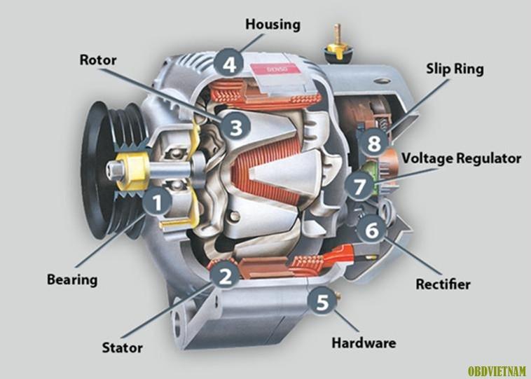Sơ đồ cấu tạo mạch điện của máy phát điện 3 pha