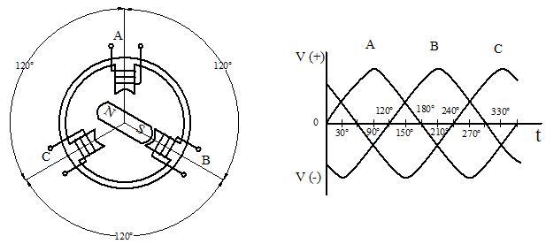 Nguyên lý hoạt động của máy phát điện 3 pha